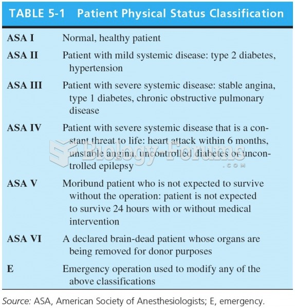 Patient Physical Status Classification