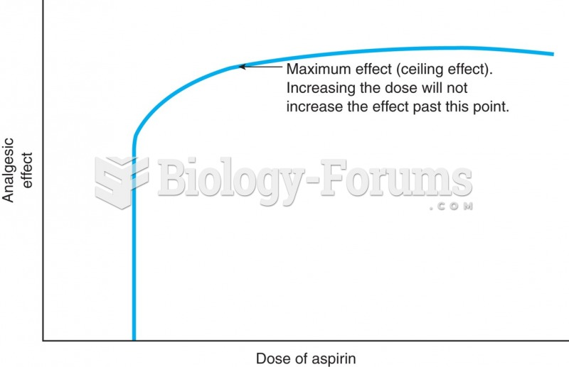 Ceiling effect of aspirin. A plateau is reached where increasing the dose of aspirin will not create ...
