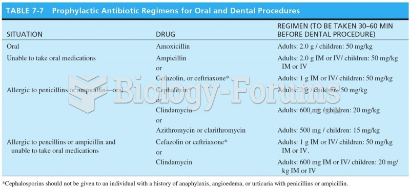 Prophylactic Antibiotic Regimens for Oral and Dental Procedures