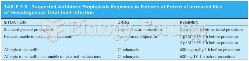 Suggested Antibiotic Prophylaxis Regimens in Patients at Potential Increased Risk of Hematogenous ...