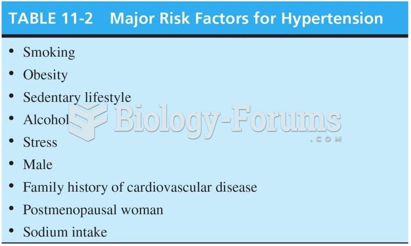 Major Risk Factors for Hypertension