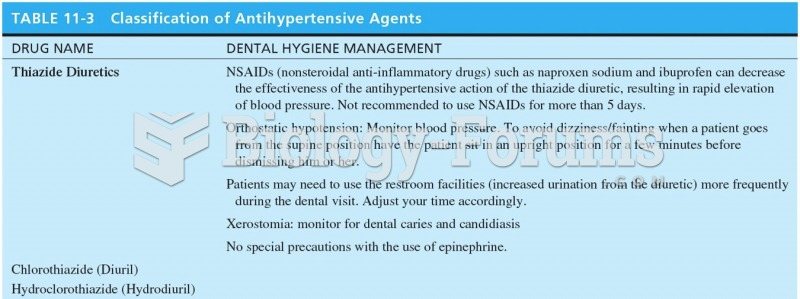 Classification of Antihypertensive Agents