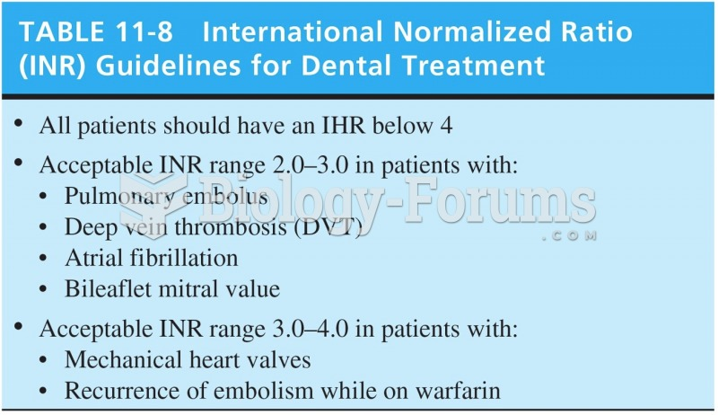 International Normalized Ratio Guidelines for Dental Treatment