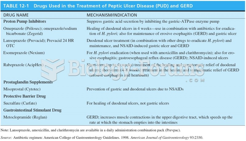 Drugs Used in the Treatment of Peptic Ulcer Disease (PUD) and GERD