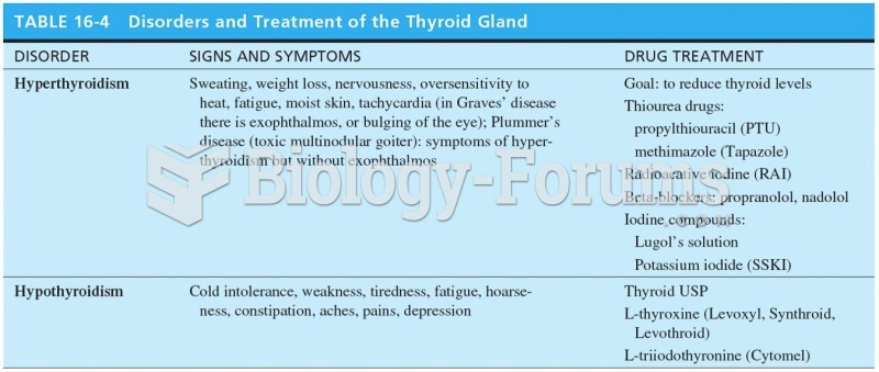 Disorders and Treatment of the Thyroid Gland