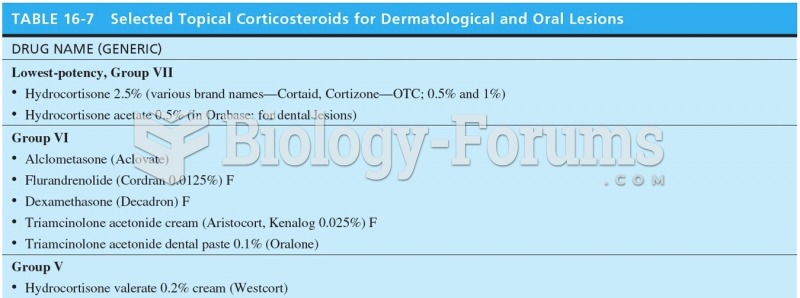 Selected Topical Corticosteroids for Dermatological and Oral Lesions