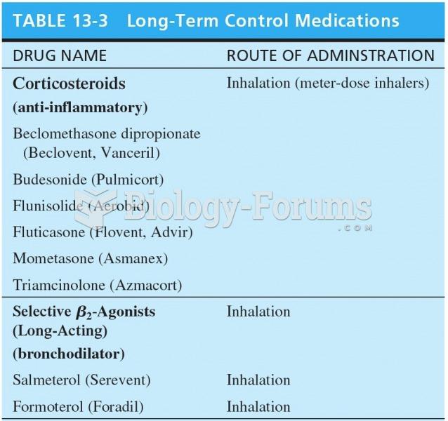 Long Term Control Medications