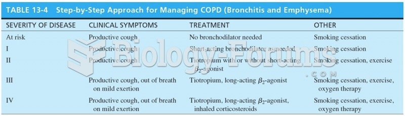 Step-by-Step Approach for Managing COPD