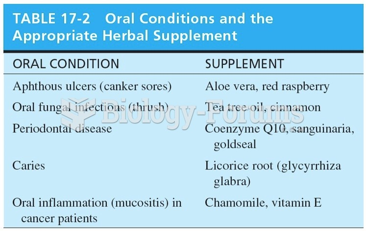 Oral Conditions and the Appropriate Herbal Supplement