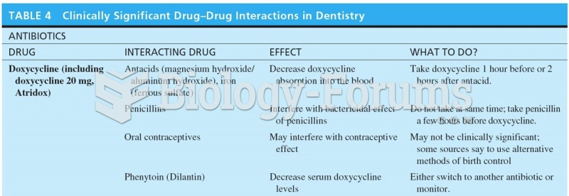Clinically Significant Drug-Drug Interactions in Dentistry