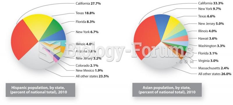 U.S. Hispanic and Asian Populations
