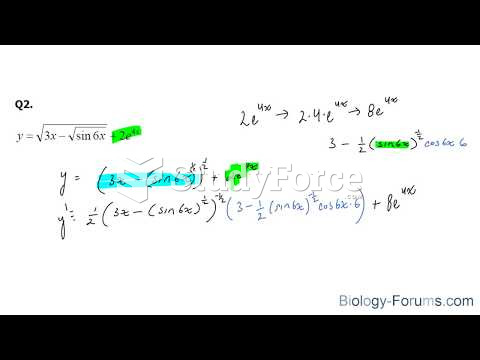 How to find the derivatives of trigonometric functions using the chain rule (Part 2)