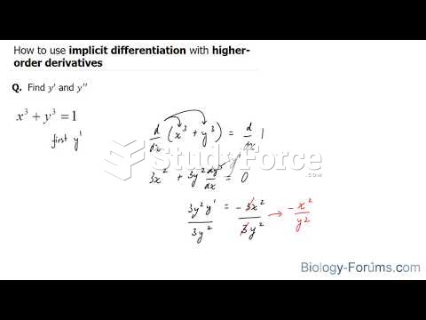 How to use implicit differentiation with higher order derivatives