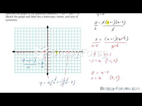 How to graph quadratic equations that are in factored form y=a(x−r)(x−s)