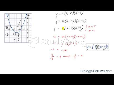 How to determine an equation in factored form from a graphed parabola