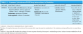 Common Cytochrome P450 Drug Interactions in Dentistry