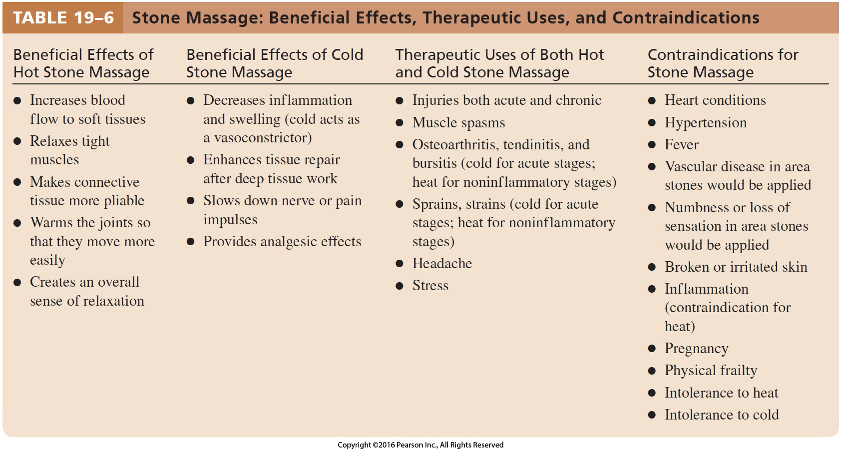 Stone Massage Beneficial Effects Therapeutic Uses And