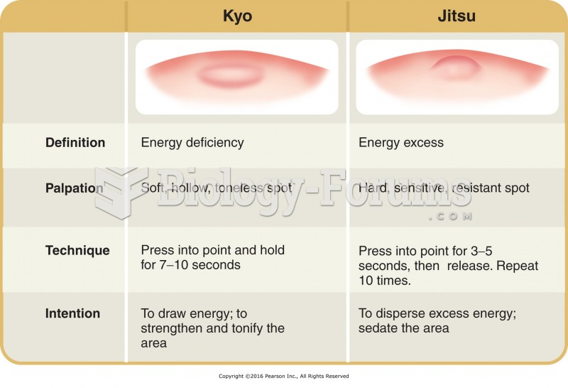 Kyo and jitsu-concept of energy deficiency and excess from shiatsu.