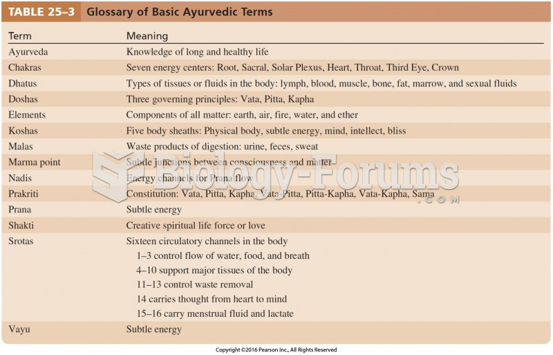 Glossary of Basic Ayurvedic Terms