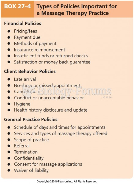 Types of Policies Important for a Massage Therapy Practice
