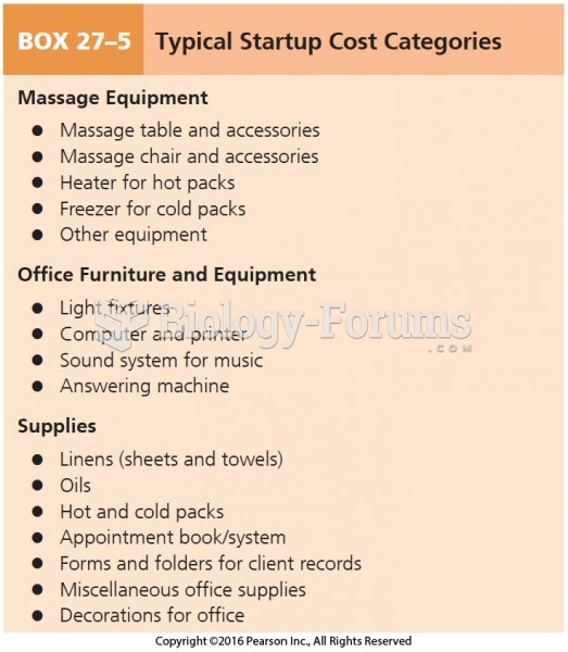 Typical Startup Cost Categories Cont.