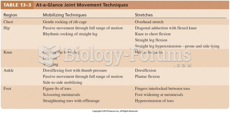 At-a-Glance Joint Movement Techniques Cont