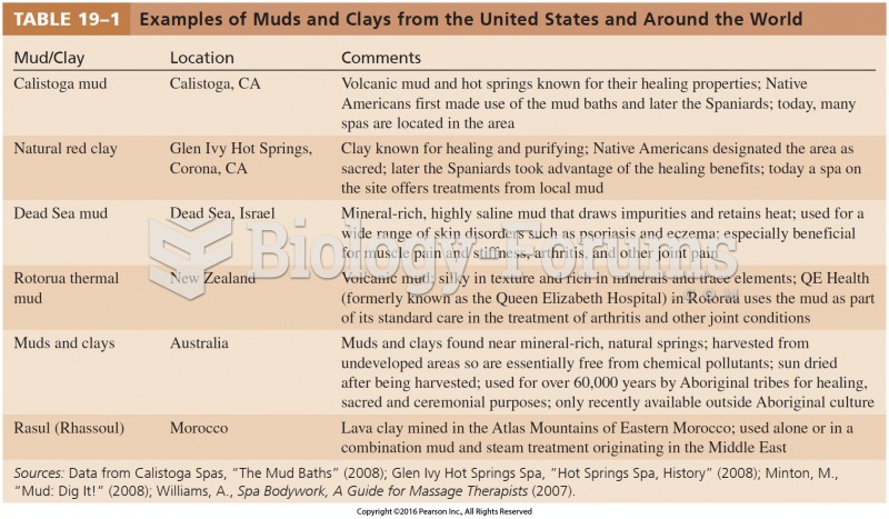 Examples of Muds and Clays from the United States and Around the World