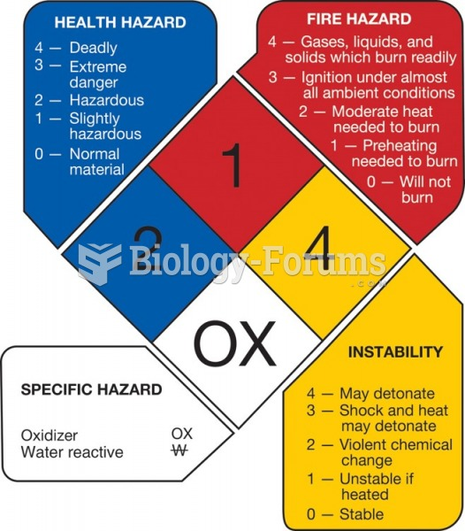 The NFPA 704 marking system. This voluntary marking system is displayed at participating facilities ...