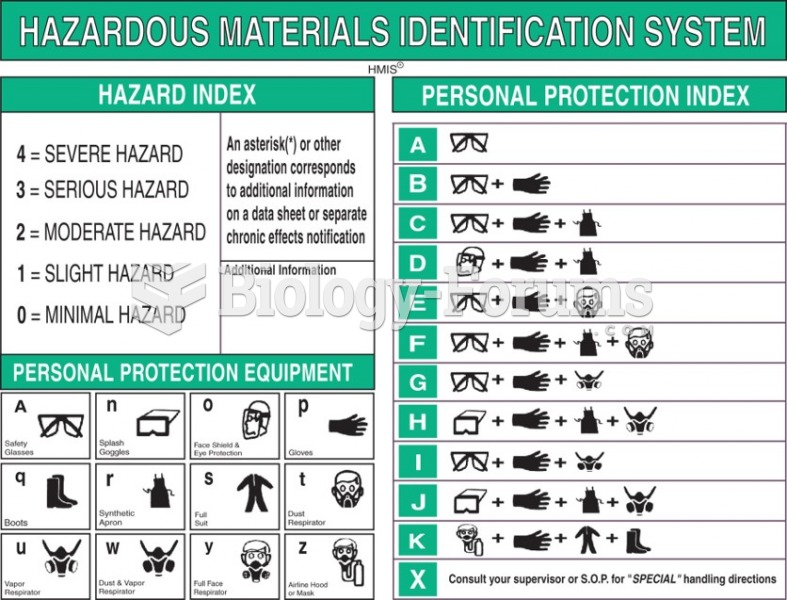 The Hazardous Materials Identification System is used to label containers that hold hazardous ...