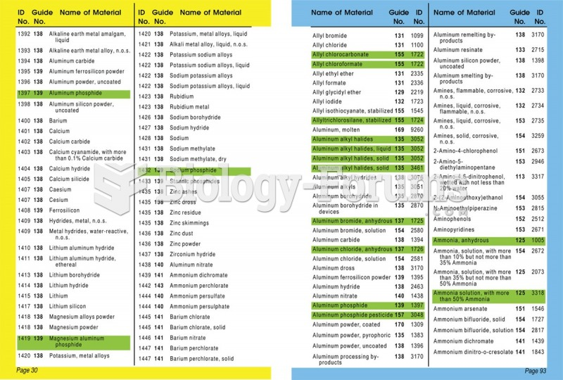 The yellow, blue, and green sections of the Emergency Response Guidebook (ERG). The yellow section ...
