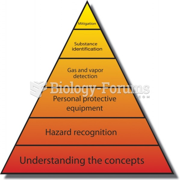 The hazmat training pyramid. It is important to train from the ground up, starting with a firm grasp ...