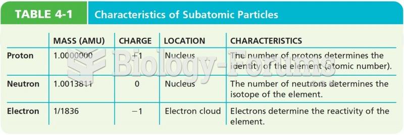 Characteristics of Subatomic Particles