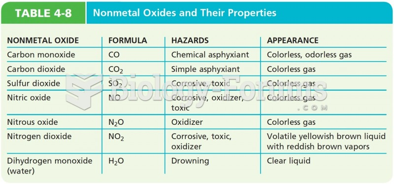 Nonmetal Oxides and Their Properties
