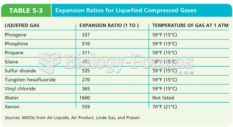 Expansion Ratios for Liquefied Compressed Gases