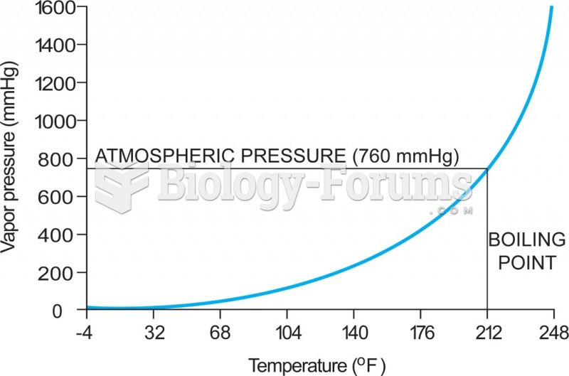 5-4   The relationship between vapor pressure and temperature—in this case for water. As the ...