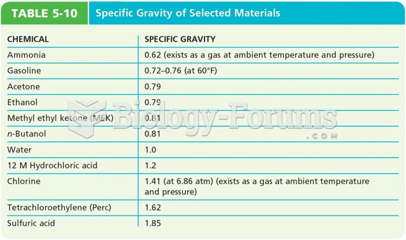 Specific Gravity of Selected Materials