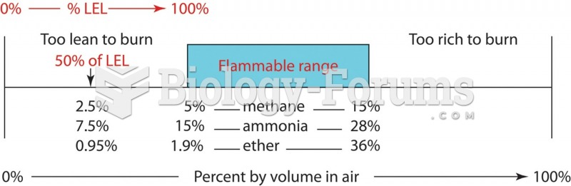 The flammable range consists of the concentration of fuel that will burn in atmospheric oxygen—the ...