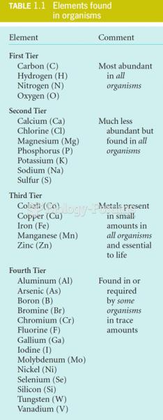 Elements Found in Organisms