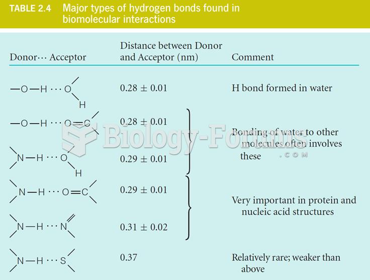 Major Types of Hydrogen Bonds Found in Biomolecular Interactions