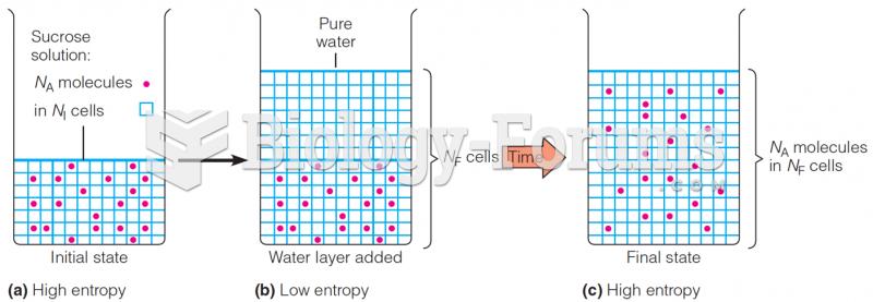 Diffusion as an entropy-driven process