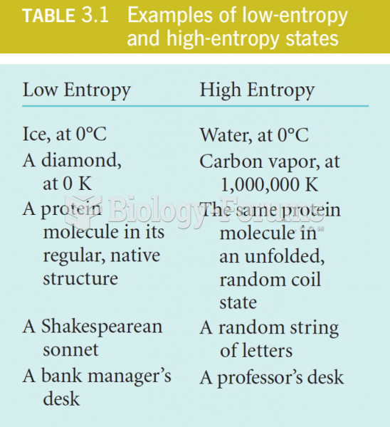 Examples of low and high Entropy states