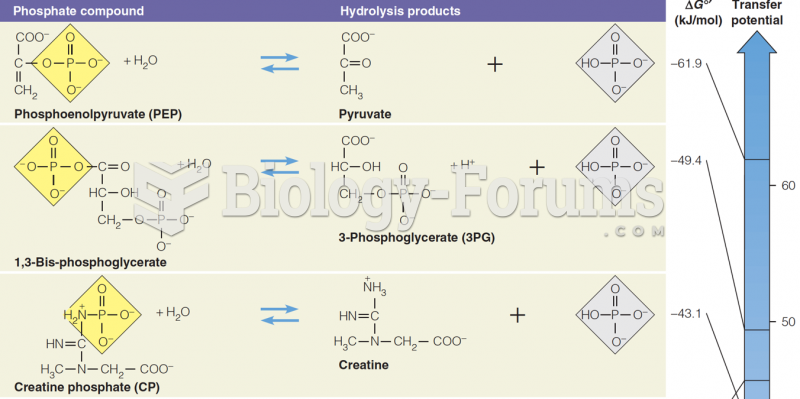 Hydrolysis reactions for some biochemically important phosphate compounds (part 1)