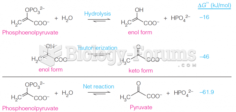 The direct product of phosphate hydrolysis from PEP is the enol form of pyruvate