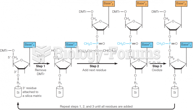 Solid-phase synthesis of oligonucleotides by the phosphoramidite method