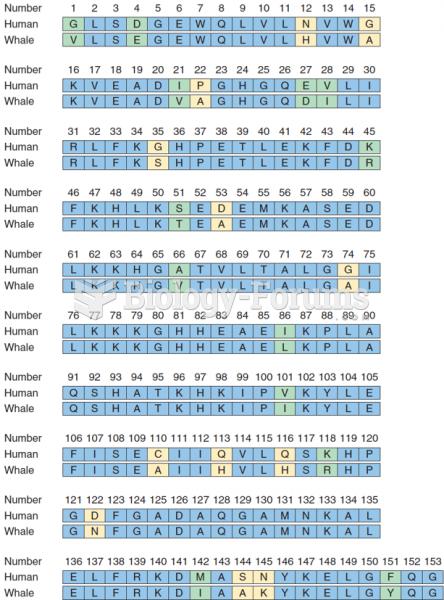 Sequence homology between myoglobin in  humans vs. whales