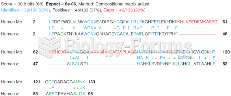 A BLAST alignment between human myoglobin and human a-globin showing a 25% sequence identity