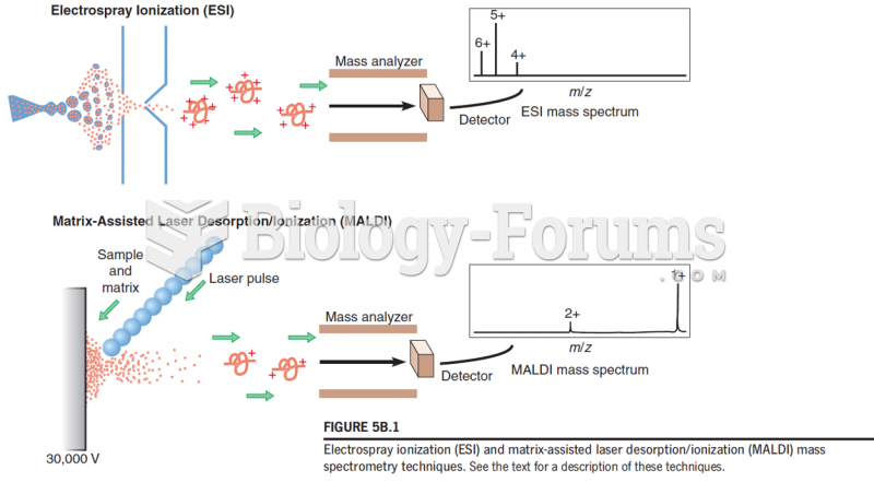 Mass spectrometry (MS) for Mass, Sequence, and Amino Acid Analyses of Purified Proteins