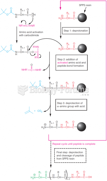 A general scheme for adding one amino acid in solid-phase peptide synthesis
