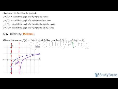 How to transform the natural logarithmic function (lnx)