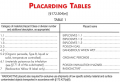 DOT placarding requirements: Table 1 materials must be placarded in any quantity, and Table 2 ...